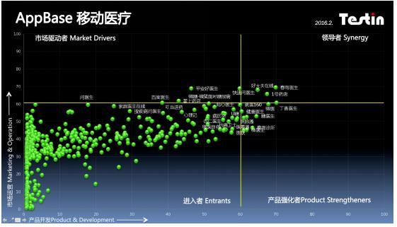 中美无线互联网+医疗App调查报告-智医疗网