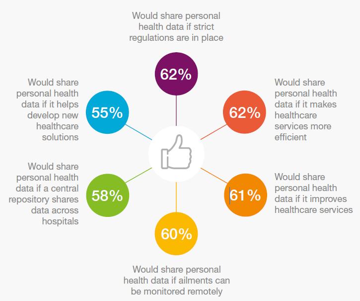 有60%技术型消费者认为可穿戴产品将引领更健康的生活方式-智医疗网