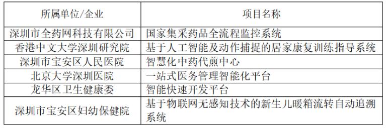 第五届智慧医疗创新大赛深圳赛区决赛圆满落幕(附获奖和拟推荐晋级名单)-智医疗网