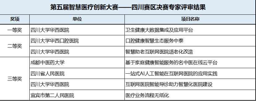 """""""第五届智慧医疗创新大赛—四川赛区决赛圆满收官-智医疗网"""
